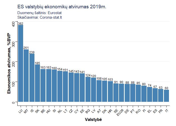 prekybos ekonomikos portugalų rodikliai